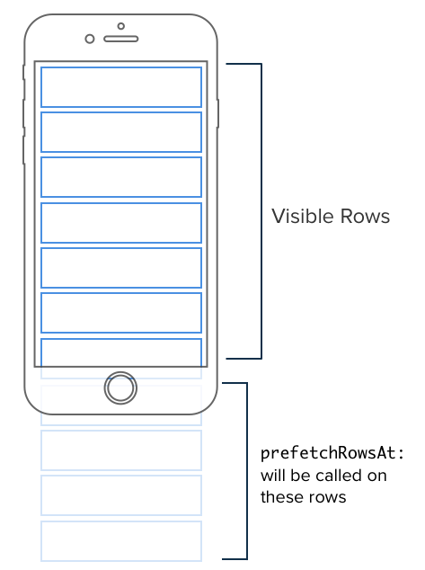 Smoothen your table view data loading using UITableViewDataSource