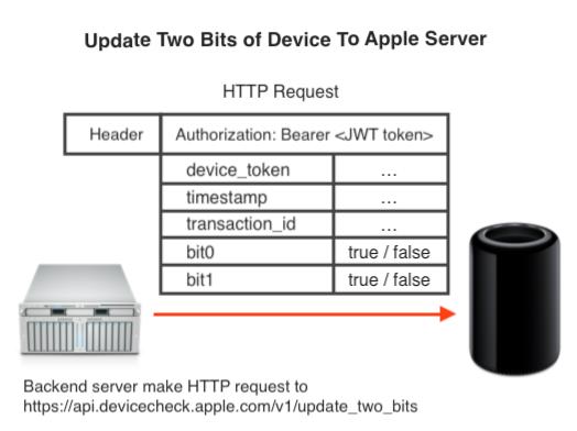 Uniquely identify iOS device using DeviceCheck (Tutorial)