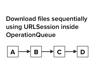 Download files sequentially using URLSession inside